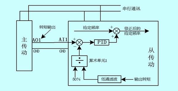 七喜HD700变频器在造纸行业的应用5.jpg