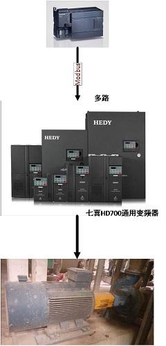 七喜HD700变频器在造纸行业的应用3.jpg