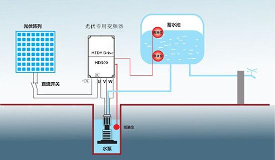 七喜变频器HD300在光伏水泵行业的应用2.jpg
